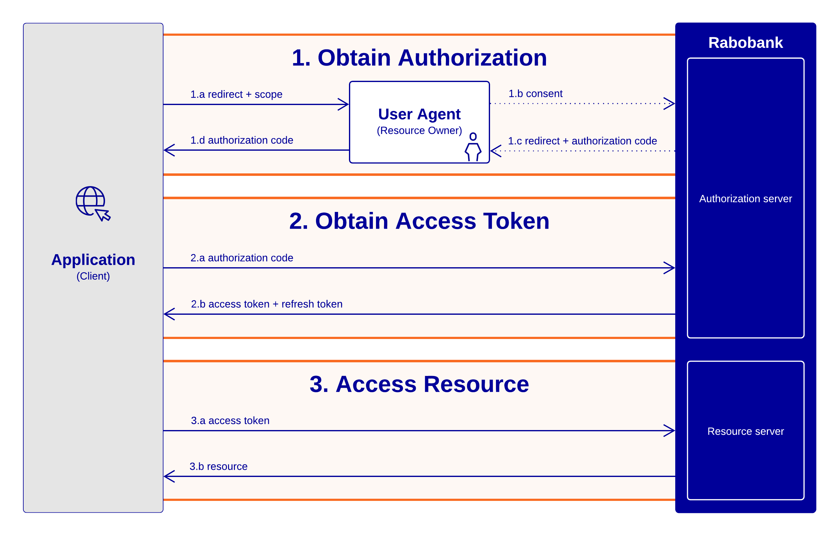 Rabobank OAuth 2.0 Authorization Code flow