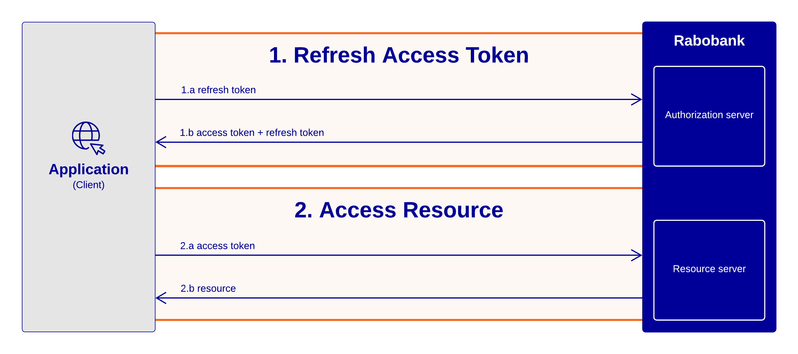 Rabobank OAuth 2.0 Refresh Token flow